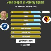 Jake Cooper vs Jeremy Ngakia h2h player stats