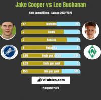 Jake Cooper vs Lee Buchanan h2h player stats