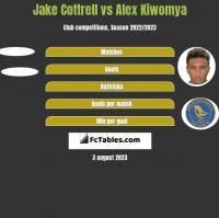 Jake Cottrell vs Alex Kiwomya h2h player stats