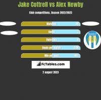 Jake Cottrell vs Alex Newby h2h player stats