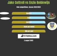Jake Cottrell vs Enzio Boldewijn h2h player stats