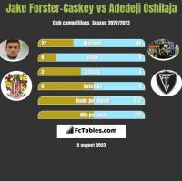 Jake Forster-Caskey vs Adedeji Oshilaja h2h player stats