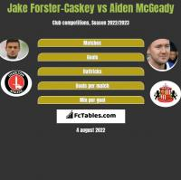 Jake Forster-Caskey vs Aiden McGeady h2h player stats
