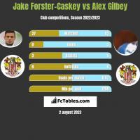 Jake Forster-Caskey vs Alex Gilbey h2h player stats