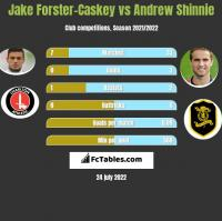 Jake Forster-Caskey vs Andrew Shinnie h2h player stats
