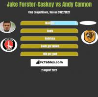 Jake Forster-Caskey vs Andy Cannon h2h player stats