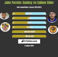 Jake Forster-Caskey vs Callum Elder h2h player stats