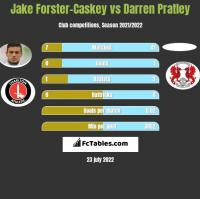 Jake Forster-Caskey vs Darren Pratley h2h player stats