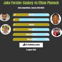 Jake Forster-Caskey vs Ethan Pinnock h2h player stats