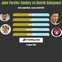 Jake Forster-Caskey vs Henrik Dalsgaard h2h player stats
