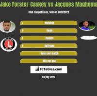 Jake Forster-Caskey vs Jacques Maghoma h2h player stats