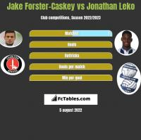 Jake Forster-Caskey vs Jonathan Leko h2h player stats