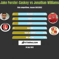 Jake Forster-Caskey vs Jonathan Williams h2h player stats