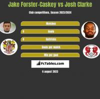 Jake Forster-Caskey vs Josh Clarke h2h player stats