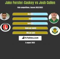 Jake Forster-Caskey vs Josh Cullen h2h player stats