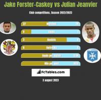 Jake Forster-Caskey vs Julian Jeanvier h2h player stats