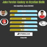 Jake Forster-Caskey vs Krystian Bielik h2h player stats