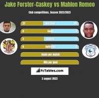 Jake Forster-Caskey vs Mahlon Romeo h2h player stats