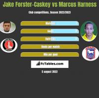 Jake Forster-Caskey vs Marcus Harness h2h player stats
