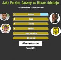 Jake Forster-Caskey vs Moses Odubajo h2h player stats