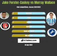Jake Forster-Caskey vs Murray Wallace h2h player stats