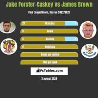 Jake Forster-Caskey vs James Brown h2h player stats