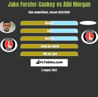 Jake Forster-Caskey vs Albi Morgan h2h player stats