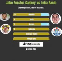 Jake Forster-Caskey vs Luka Racic h2h player stats