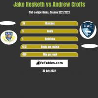 Jake Hesketh vs Andrew Crofts h2h player stats