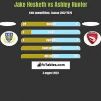 Jake Hesketh vs Ashley Hunter h2h player stats