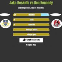 Jake Hesketh vs Ben Kennedy h2h player stats