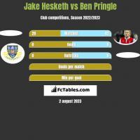 Jake Hesketh vs Ben Pringle h2h player stats