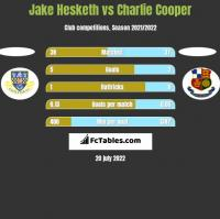 Jake Hesketh vs Charlie Cooper h2h player stats