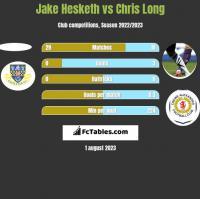 Jake Hesketh vs Chris Long h2h player stats