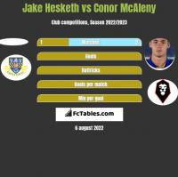 Jake Hesketh vs Conor McAleny h2h player stats