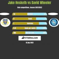 Jake Hesketh vs David Wheeler h2h player stats