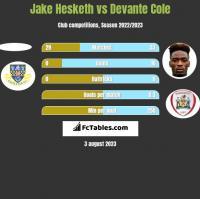 Jake Hesketh vs Devante Cole h2h player stats