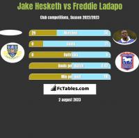 Jake Hesketh vs Freddie Ladapo h2h player stats