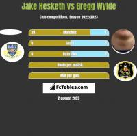 Jake Hesketh vs Gregg Wylde h2h player stats