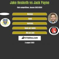 Jake Hesketh vs Jack Payne h2h player stats
