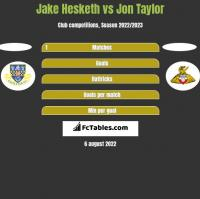 Jake Hesketh vs Jon Taylor h2h player stats