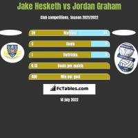 Jake Hesketh vs Jordan Graham h2h player stats