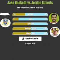 Jake Hesketh vs Jordan Roberts h2h player stats