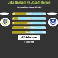 Jake Hesketh vs Joseff Morrell h2h player stats