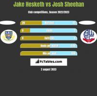 Jake Hesketh vs Josh Sheehan h2h player stats
