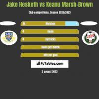 Jake Hesketh vs Keanu Marsh-Brown h2h player stats