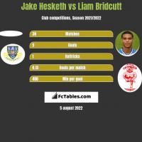 Jake Hesketh vs Liam Bridcutt h2h player stats