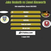 Jake Hesketh vs Lionel Ainsworth h2h player stats