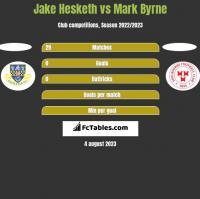 Jake Hesketh vs Mark Byrne h2h player stats