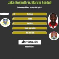 Jake Hesketh vs Marvin Sordell h2h player stats